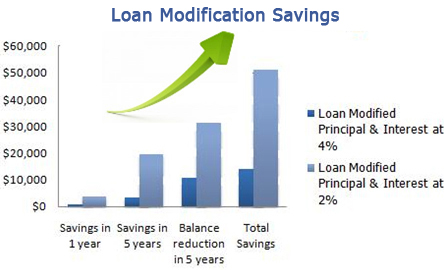 loanmodificationsavings